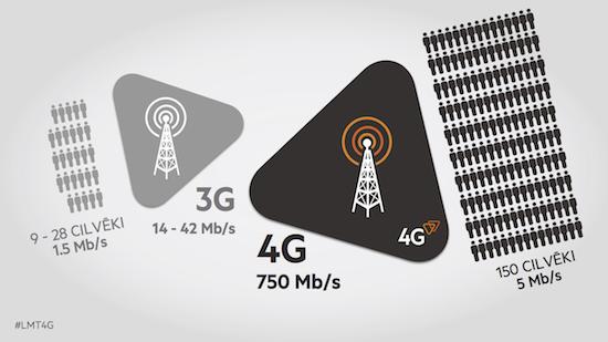 LTE torņu kapacitāte